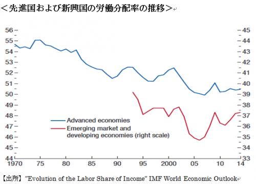IMF労働分配率